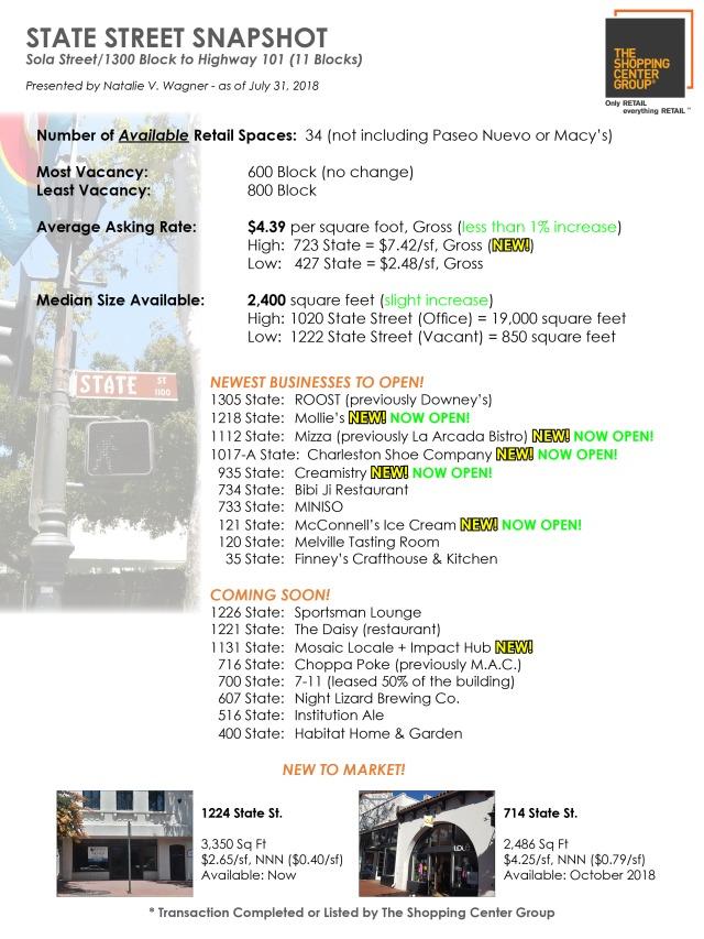 State Street Snapshot 07-31-18